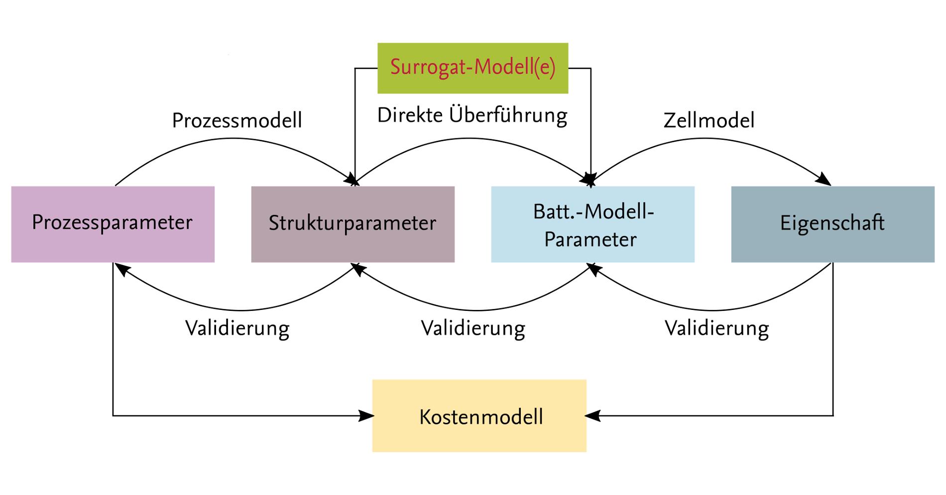 Multi-Level-Simulation von Produkt-Prozess-Wechselwirkungen (Sim2Pro)